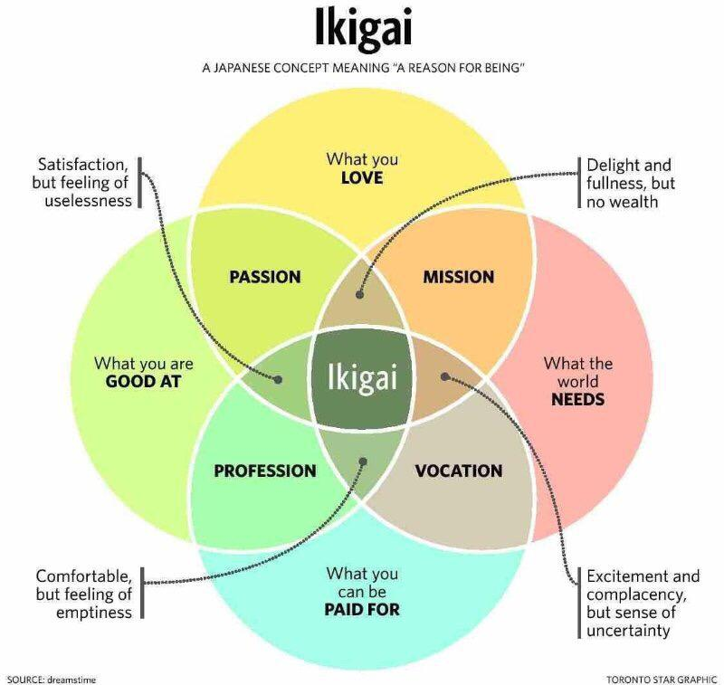 Ikigai, a reason for being
